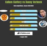 Callum Slattery vs Danny Verbeek h2h player stats