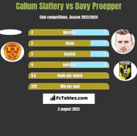 Callum Slattery vs Davy Proepper h2h player stats