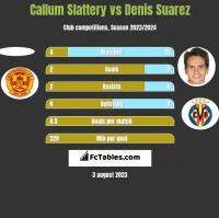Callum Slattery vs Denis Suarez h2h player stats