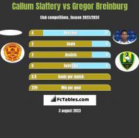Callum Slattery vs Gregor Breinburg h2h player stats