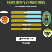 Callum Slattery vs James Henry h2h player stats