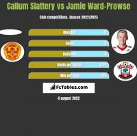 Callum Slattery vs Jamie Ward-Prowse h2h player stats