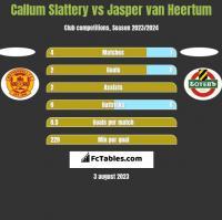 Callum Slattery vs Jasper van Heertum h2h player stats