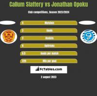 Callum Slattery vs Jonathan Opoku h2h player stats
