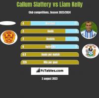 Callum Slattery vs Liam Kelly h2h player stats