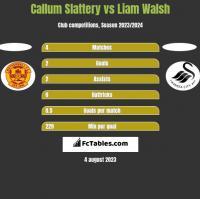 Callum Slattery vs Liam Walsh h2h player stats