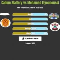 Callum Slattery vs Mohamed Elyounoussi h2h player stats