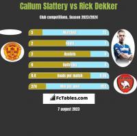 Callum Slattery vs Rick Dekker h2h player stats