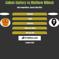 Callum Slattery vs Matthew Willock h2h player stats