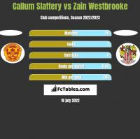 Callum Slattery vs Zain Westbrooke h2h player stats