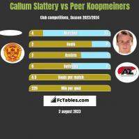 Callum Slattery vs Peer Koopmeiners h2h player stats