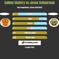 Callum Slattery vs Jesse Schuurman h2h player stats