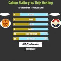 Callum Slattery vs Thijs Oosting h2h player stats