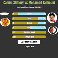 Callum Slattery vs Mohamed Taabouni h2h player stats
