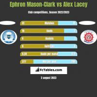 Ephron Mason-Clark vs Alex Lacey h2h player stats