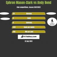 Ephron Mason-Clark vs Andy Bond h2h player stats