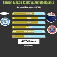 Ephron Mason-Clark vs Angelo Balanta h2h player stats