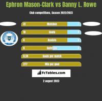 Ephron Mason-Clark vs Danny L. Rowe h2h player stats