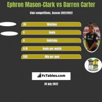 Ephron Mason-Clark vs Darren Carter h2h player stats