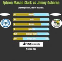 Ephron Mason-Clark vs Jamey Osborne h2h player stats