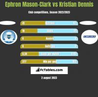 Ephron Mason-Clark vs Kristian Dennis h2h player stats