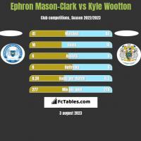 Ephron Mason-Clark vs Kyle Wootton h2h player stats