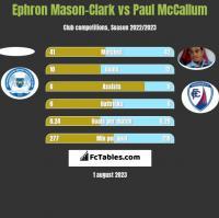 Ephron Mason-Clark vs Paul McCallum h2h player stats