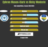 Ephron Mason-Clark vs Ricky Modeste h2h player stats