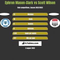 Ephron Mason-Clark vs Scott Wilson h2h player stats