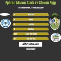 Ephron Mason-Clark vs Steven Rigg h2h player stats