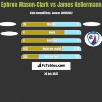Ephron Mason-Clark vs James Kellermann h2h player stats
