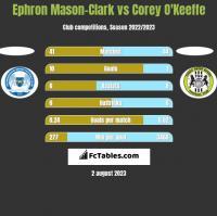 Ephron Mason-Clark vs Corey O'Keeffe h2h player stats