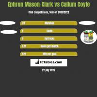 Ephron Mason-Clark vs Callum Coyle h2h player stats