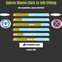 Ephron Mason-Clark vs Inih Effiong h2h player stats