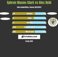 Ephron Mason-Clark vs Alex Reid h2h player stats