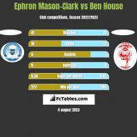 Ephron Mason-Clark vs Ben House h2h player stats