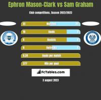 Ephron Mason-Clark vs Sam Graham h2h player stats