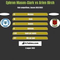Ephron Mason-Clark vs Arlen Birch h2h player stats