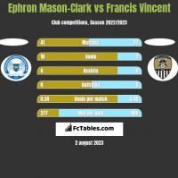 Ephron Mason-Clark vs Francis Vincent h2h player stats
