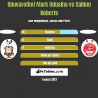 Oluwarotimi Mark Odusina vs Callum Roberts h2h player stats