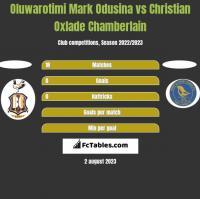 Oluwarotimi Mark Odusina vs Christian Oxlade Chamberlain h2h player stats