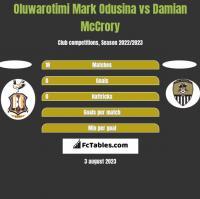 Oluwarotimi Mark Odusina vs Damian McCrory h2h player stats