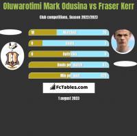 Oluwarotimi Mark Odusina vs Fraser Kerr h2h player stats