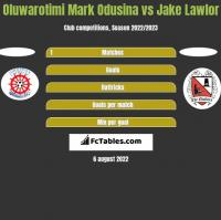 Oluwarotimi Mark Odusina vs Jake Lawlor h2h player stats