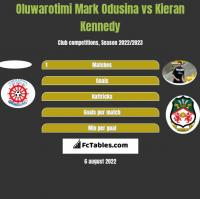 Oluwarotimi Mark Odusina vs Kieran Kennedy h2h player stats