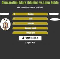 Oluwarotimi Mark Odusina vs Liam Noble h2h player stats