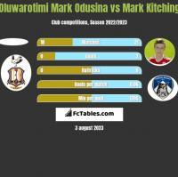 Oluwarotimi Mark Odusina vs Mark Kitching h2h player stats