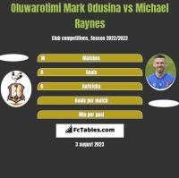 Oluwarotimi Mark Odusina vs Michael Raynes h2h player stats