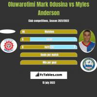 Oluwarotimi Mark Odusina vs Myles Anderson h2h player stats