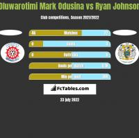 Oluwarotimi Mark Odusina vs Ryan Johnson h2h player stats